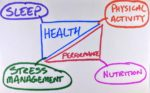 Sleep, physical activity, nutrition, and stress management can all influence health and performance goals