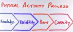 The physical activity process include getting the client the right knowledge, variability, power, and capacity.